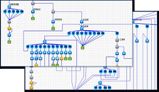定制呼叫中心产品功能IVR交互式语音应答平台